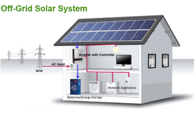 Composition of different photovoltaic energy storage systems (1)