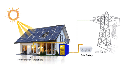Composition of different photovoltaic energy storage systems (2)